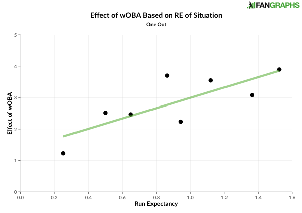 Effect of wOBA based on run expectancy - one out