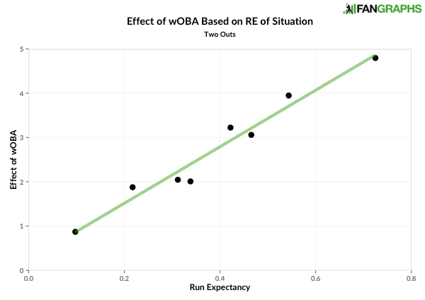 Effect of wOBA based on run expectancy - two outs