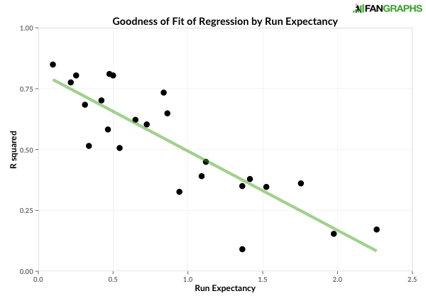 Goodness of Fit of Regression by Run Expectancy