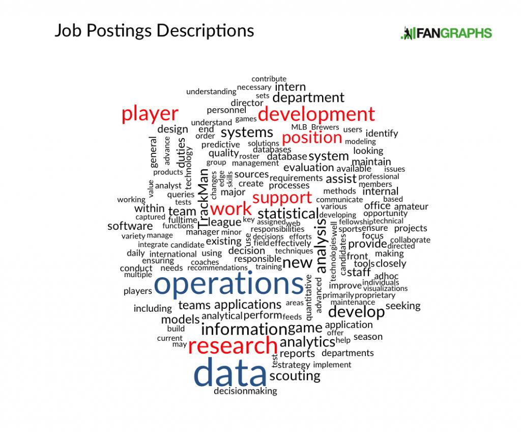 Job Posting Descriptions