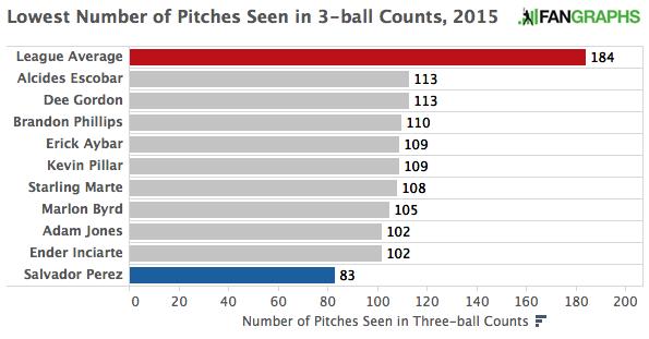 Three-Ball_Counts_2015
