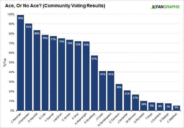 Ace-voting-results