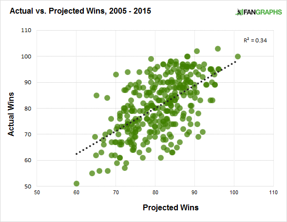 actual-vs-projected-wins