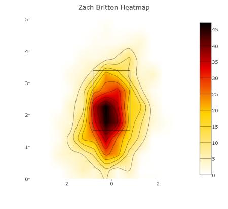 britton-heat