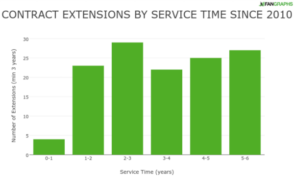 contract_extensions_by_service_time