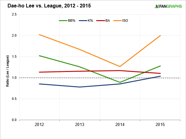 dae-ho-lee-vs-league