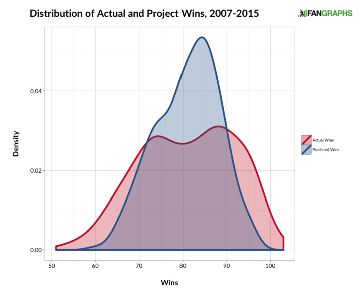 distribution_of_wins_720