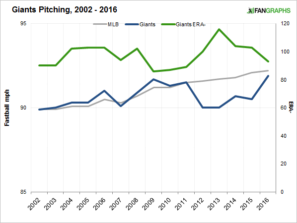 giants-pitching