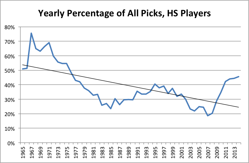 mlb-draft-high-school-pick-percentages