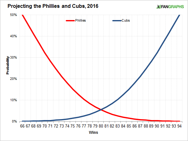 phillies-cubs-simplified-win-curves