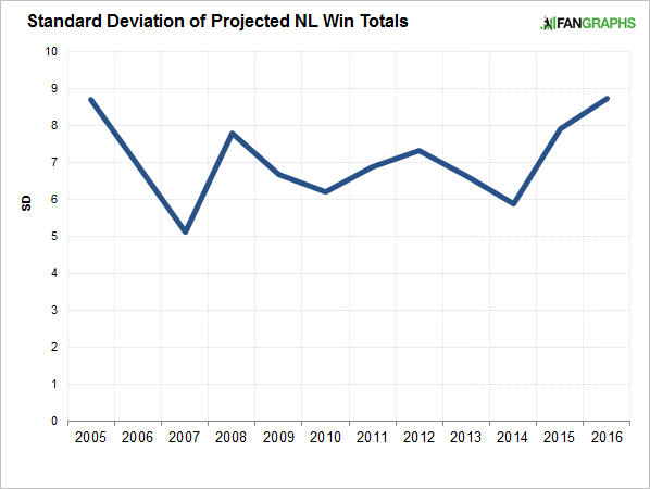 projected-nl-win-totals