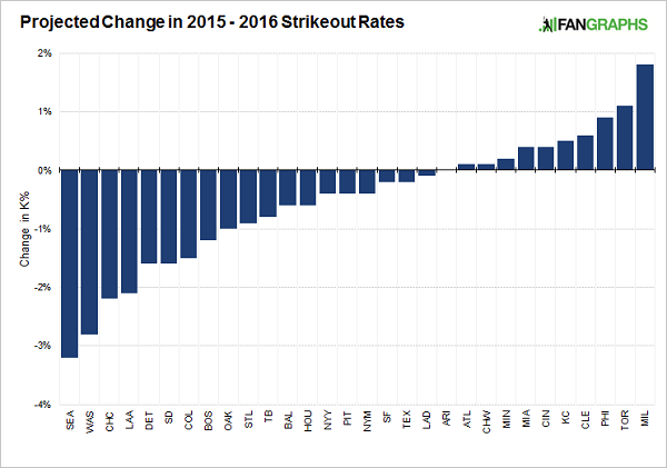 Projected-strikeout-rate-changes