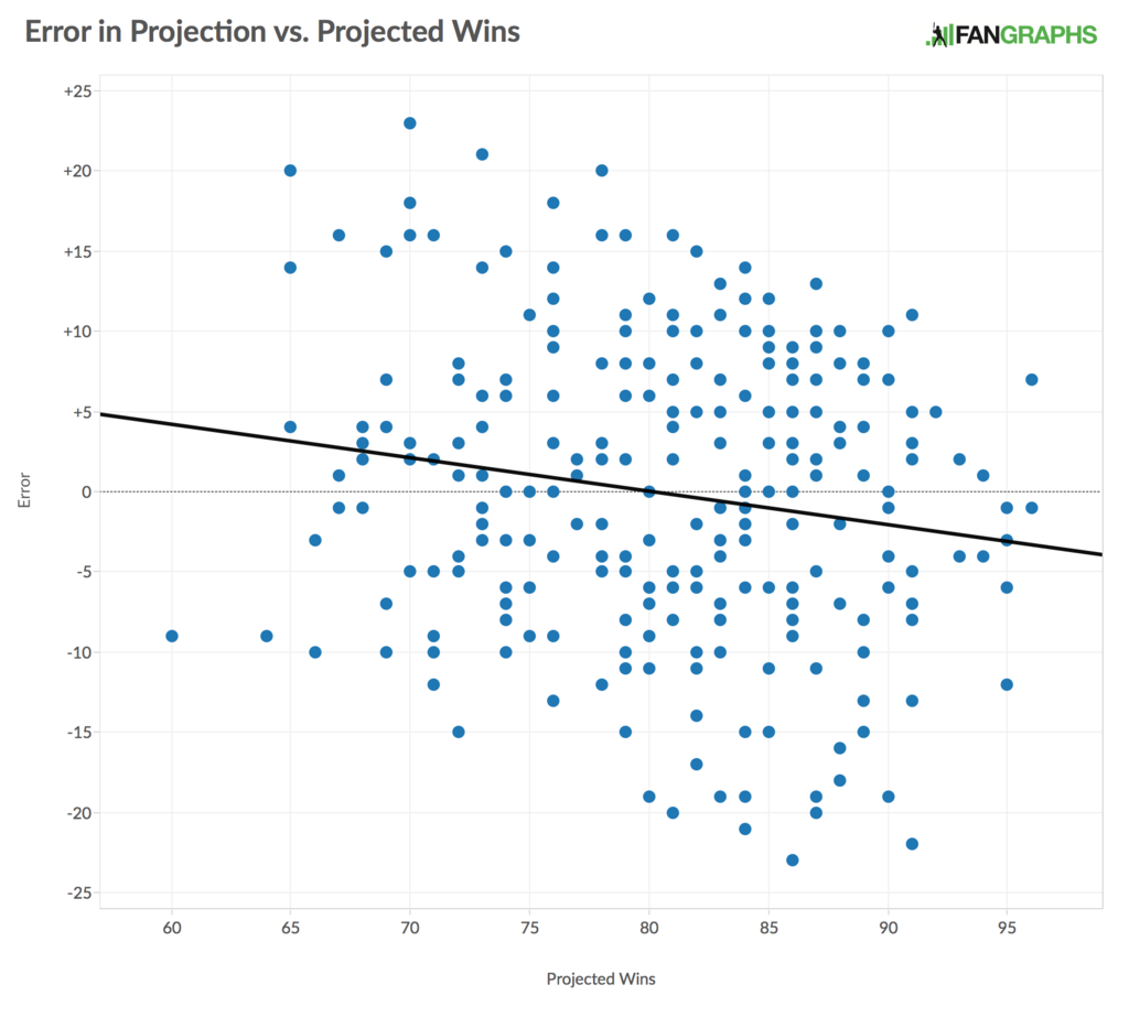 projection_error_vs_projected_win_1024