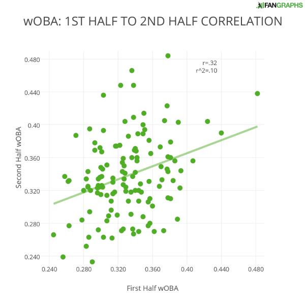 wOBA- 1ST HALF TO 2ND HALF CORRELATION
