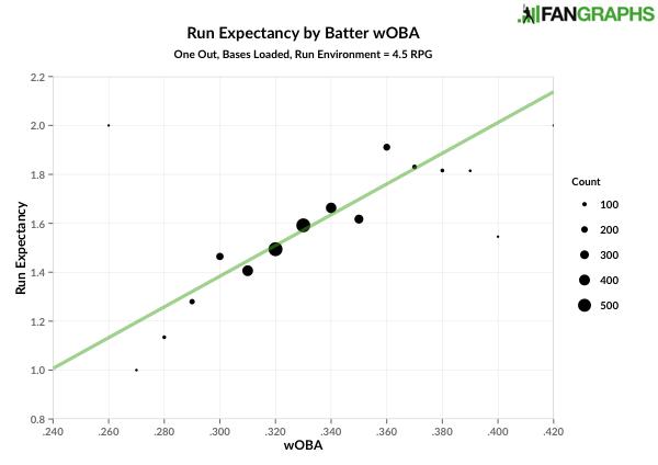 woba vs re