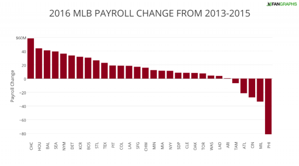 2016 MLB PAYROLL CHANGE FROM 2013-2015 (1)