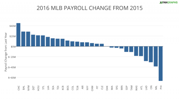 2016 MLB PAYROLL CHANGE FROM 2015 (1)