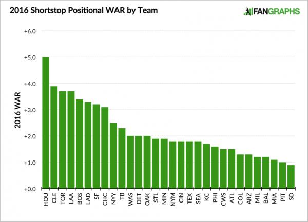 2016 Shortstop Positional Rankings