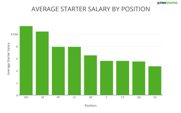 AVERAGE STARTER SALARY BY POSITION