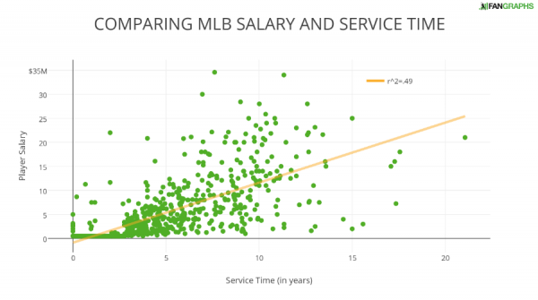 COMPARING MLB SALARY AND SERVICE TIME
