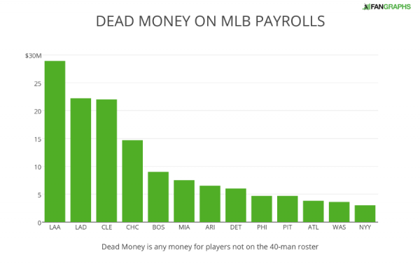 DEAD MONEY ON MLB PAYROLLS