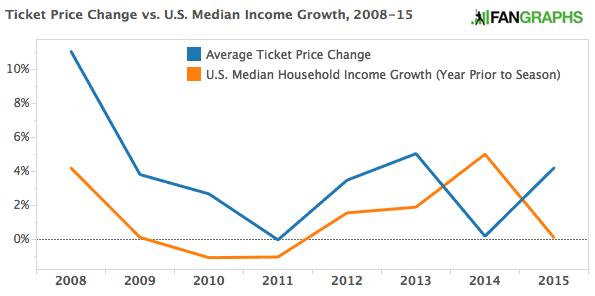 Economy_vs_Tickets
