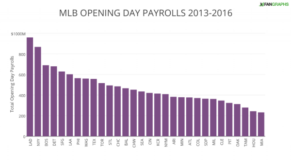 MLB OPENING DAY PAYROLLS 2013-2016 (1)