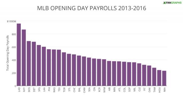 MLB OPENING DAY PAYROLLS 2013-2016 (1)