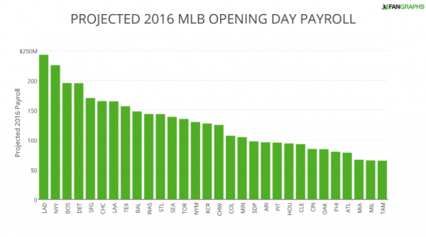 PROJECTED 2016 MLB OPENING DAY PAYROLL (4)