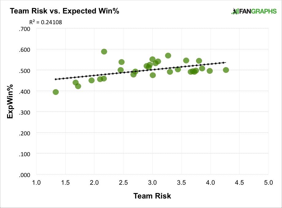 RiskGraph1