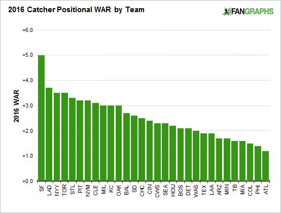 catcher-positional-war-2016