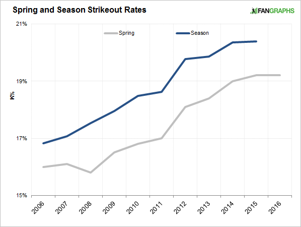 strikeout-rates