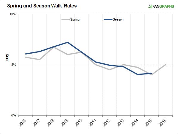 walk-rates