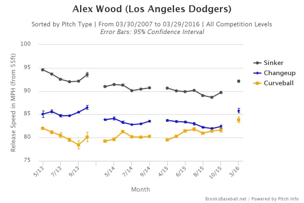 wood-velocity