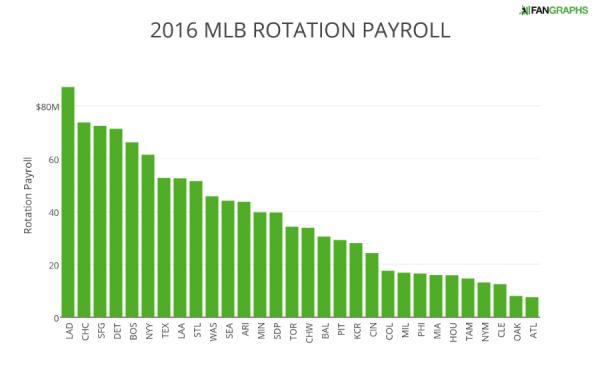 2016 MLB ROTATION PAYROLL