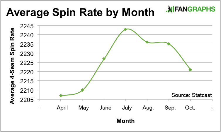 4-Seam Spin Rate by Month2
