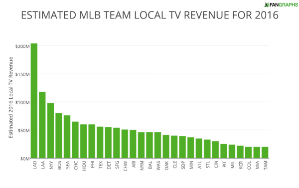 ESTIMATED MLB TEAM LOCAL TV REVENUE FOR 2016 (1)