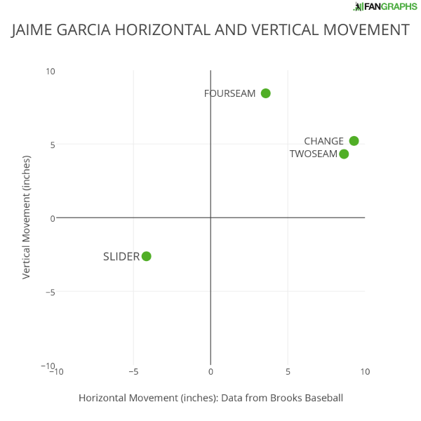 JAIME GARCIA HORIZONTAL AND VERTICAL MOVEMENT