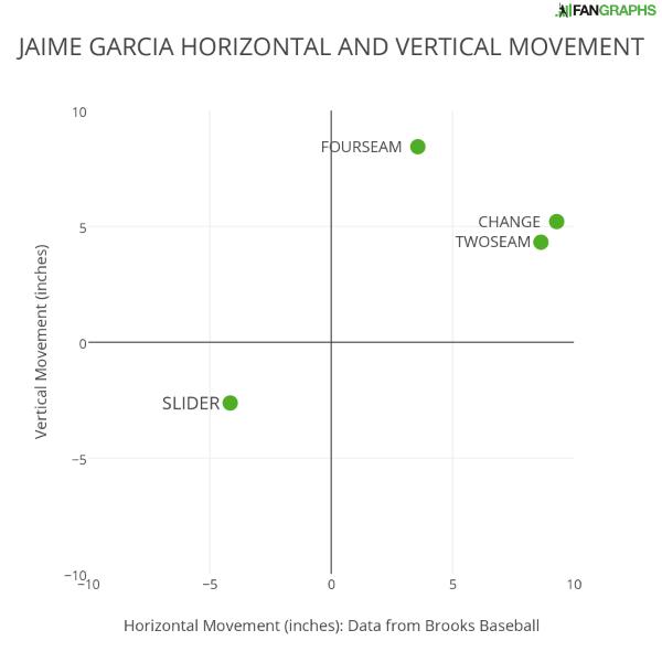 Jaime-garcia-horizontal-and-vertical-movement