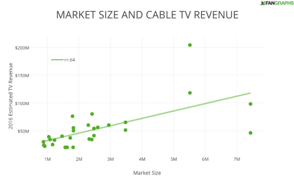 MARKET SIZE AND CABLE TV REVENUE