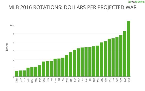 MLB 2016 ROTATIONS- DOLLARS PER PROJECTED WAR