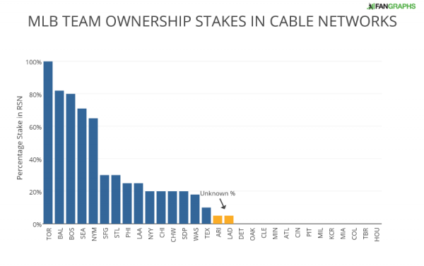 MLB TEAM OWNERSHIP STAKES IN CABLE NETWORKS (1)