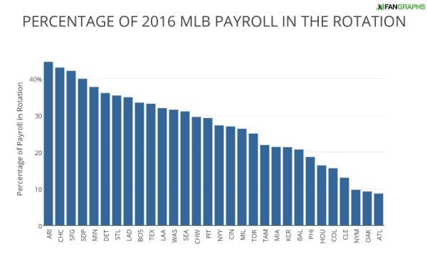 PERCENTAGE OF 2016 MLB PAYROLL IN THE ROTATION