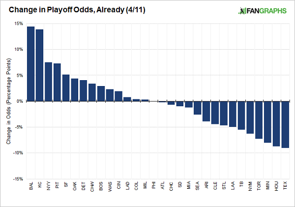 change-in-playoff-odds