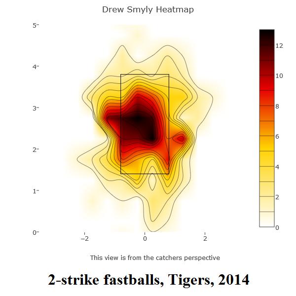 smyly-2-strike-fastballs-tigers