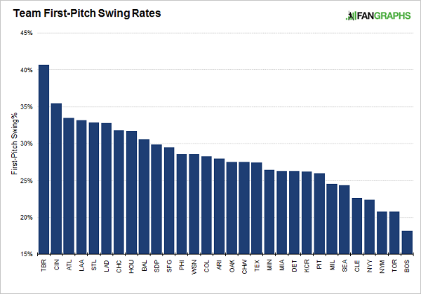 team-first-pitch-swing-rates