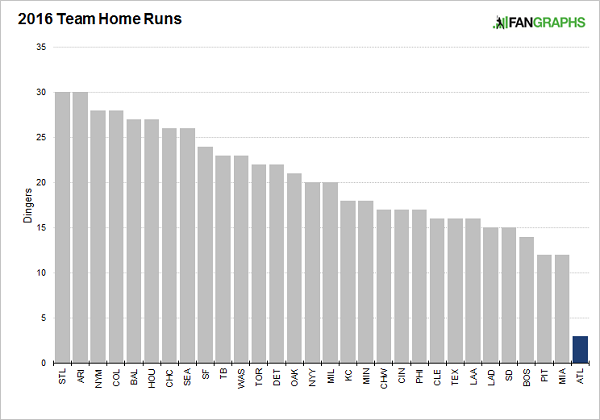 team-home-runs