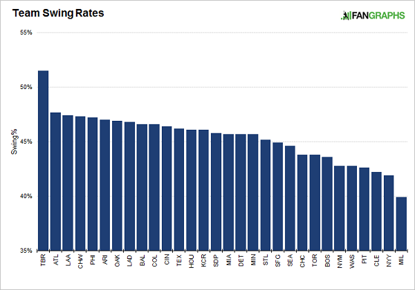 team-swing-rates