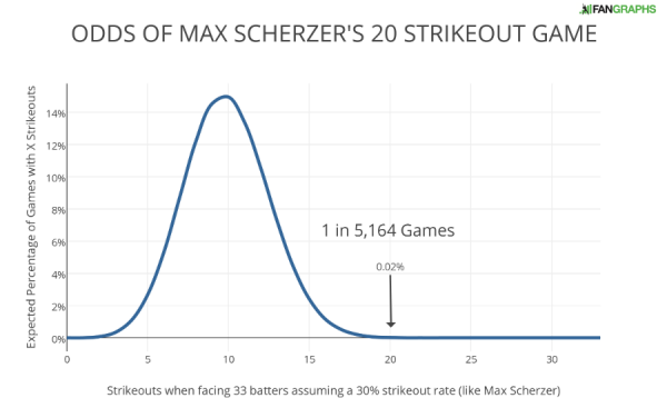 ODDS OF MAX SCHERZER'S 20 STRIKEOUT GAME