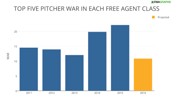 Top-five-pitcher-war-in-each-free-agent-class-e1462921493223